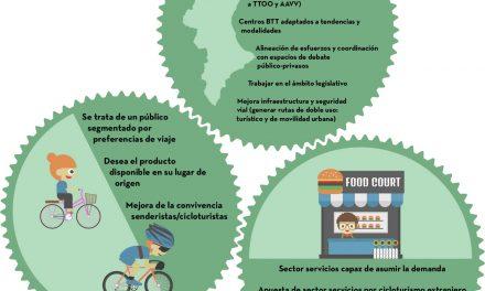 Conclusiones de la II Jornada público-privada de Cicloturismo en España