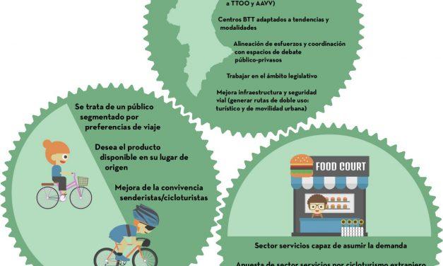 Conclusions de la II Jornada público-privada de Cicloturisme en Espanya